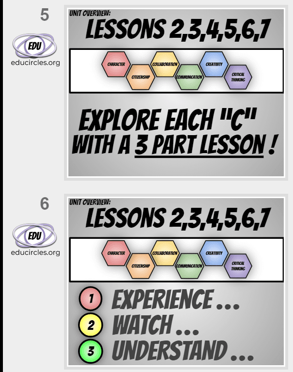 6Cs Lessons 2-7: Explore each of the 6Cs of Education with a 3 part lesson: Experience; watch; understand...
